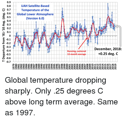 Running, Atmosphere, and Satellite: 0.9  0.8  O 0.7  UAH Satellite-Based  Temperature of the  0.6Global Lower Atmosphere  O 0.5  0.4  cf 0.3  O 0.2  0.1  0  -0.1  -0.2  2 -0.3  -0.4  -0.5  O -0.6  H -0.7  (Version 6.0)  E  0  Running, centere  13-month average  December, 2018:  +0.25 deg. C