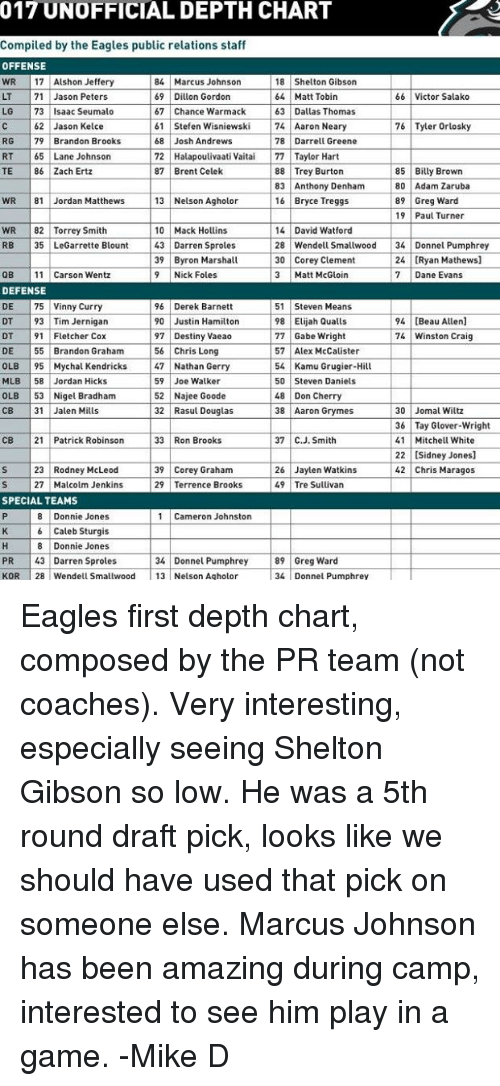 Destiny Philadelphia Eagleemes 017 Unofficial Depth Chart Compiled By The Eagles