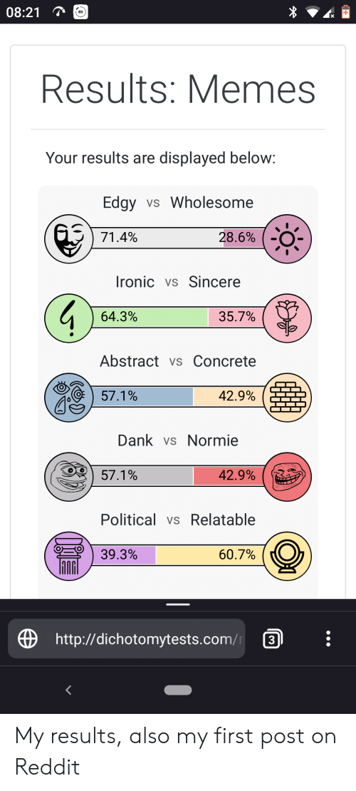 Dank, Ironic, and Memes: 08:21  X  Results: Memes  Your results are displayed below:  Edgy vs Wholesome  71.4%  28.6%  Ironic vs Sincere  35.7%  64.3%  Abstract vs Concrete  42.9%  57.1%  Dank vs Normie  42.9%  57.1%  Political vs Relatable  39.3%  60.7%  http://dichotomytests.com/  3 My results, also my first post on Reddit