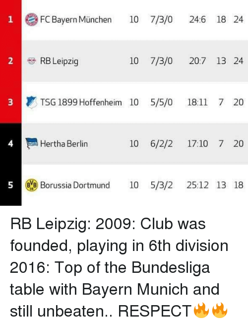 Club, Respect, and Soccer: 1 FC Bayern Munchen  10 7/3/o 24.6 18 24  10 7/3/0 20:7 13 24  RB Leipzig  3 TSG 1899 Hoffenheim 10 5/5/0 18:11 7 20  Hertha Berlin  10 6/2/2 17:10 7 20  5 evB Borussia Dortmund  10 5/3/2 25:12 13 18 RB Leipzig:  2009: Club was founded, playing in 6th division  2016: Top of the Bundesliga table with Bayern Munich and still unbeaten..  RESPECT🔥🔥