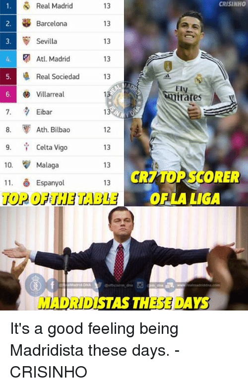 Barcelona, Memes, and Real Madrid: 1. Real Madrid  CRISINHO  13  B Barcelona  3. Sevilla  13  4. Atl Madrid  13  5. Real Sociedad  13  Ely  6. Villarreal  7. 7 Eibar  8. Ath. Bilbao  12  9. Celta Vigo  10.  Malaga  ORER  CR7TO  11. Espanyol  13  r H OF LA LIGA  STAS THE DAYS  MADRID) It's a good feeling being Madridista these days.  -CRISINHO