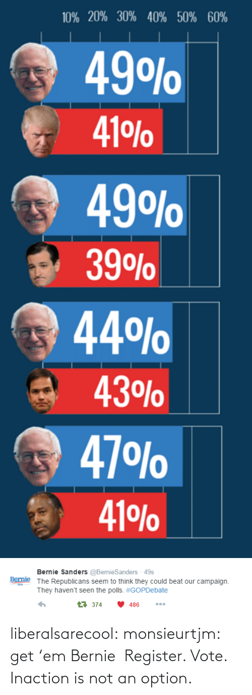 Bernie Sanders, Tumblr, and Blog: 10% 20% 30% 40% 50% 60%  49O%  41 %  49O%  39O%  44%  43%  47 O%  41 %0   Bernie Sanders @BernieSanders - 49s  The Republicans seem to think they could beat our campaign  Bernie  201  They haven't seen the polls. #GOPDebate  t374  486 liberalsarecool:  monsieurtjm:  get'em Bernie  Register. Vote. Inaction is not an option.