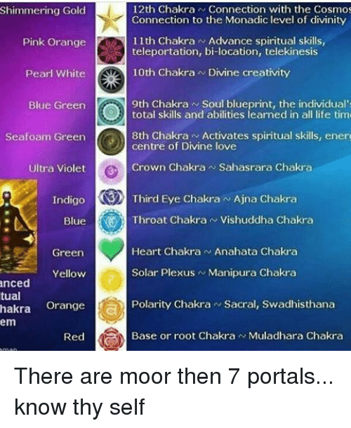 12th Chakra N Connection With the Cosmos Shimmering Gold Connection