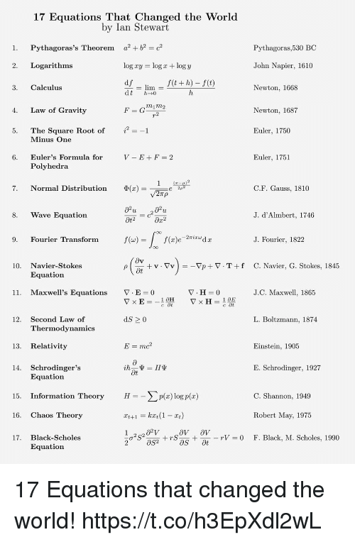 Memes, Black, and Einstein: 17 Equations That Changed the World  by Ian Stewart  1. Pythagoras's Theorem a b2c2  Pythagoras,530 BC  2. Logarithms  log xy  log x + log y  John Napier, 1610  f(t + h)-f(t)  3. Calculus  lim  Newton, 1668  m1m2  Newton, 1687  4. Law of Gravity  5. The Square Root of  6. Euler's Formula for  Euler, 1750  Minus One  V-E+F=2  Euler, 1751  Polyhedra  7.  Normal Distribution  Φ(x)=  C.F. Gauss, 1810  8. Wave Equation  J. d'Almbert, 1746  Ot2  9. Fourier Transform  f (w)  J. Fourier, 1822  10. Navier-Stokes  + v . ▽v ) =一▽p + ▽ . T + f  C. Navier, G. Stokes, 1845  Equation  11,  Maxwell's Equations  ▽·E=0  J.C. Maxwell, 1865  Second Law of  Thermodvnamics  12.  dS 2 0  L. Boltzmann, 1874  13. Relativity  E=mc2  Einstein, 1905  14. Schrodinger's  E. Schrodinger, 1927  Ot  Equation  C. Shannon, 1949  Robert May, 1975  F. Black, M. Scholes, 1990  15. Information TheoryHp) log p(x)  16. Chaos Theory  rV  0  17. Black-Scholes  Equation  2 17 Equations that changed the world! https://t.co/h3EpXdl2wL