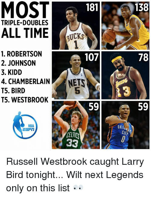 Celtic, Memes, and Russell Westbrook: 181  TRIPLE-DOUBLES  ALL TIME  UCKS  1. ROBERTSON  107  2. JOHNSON  3. KIDD  4. CHAMBERLAIN  NETS  T5. BIRD  T5. WESTBROOK  NBA  CELTICS  138  78  13  59  CITr Russell Westbrook caught Larry Bird tonight... Wilt next  Legends only on this list 👀