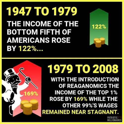 Memes, Rose, and 🤖: 1947 TO 1979  THE INCOME OF THE  BOTTOM FIFTH OF  AMERICANS ROSE  BY %.  122%  122  1979 TO 2008  WITH THE INTRODUCTION  OF REAGANOMICS THE  INCOME OF THE TOP 1%  ROSE BY 169% WHILE THE  OTHER 99%S WAGES  REMAINED NEAR STAGNANT.  169%  PATRIOTIC  MILLIONAIRES