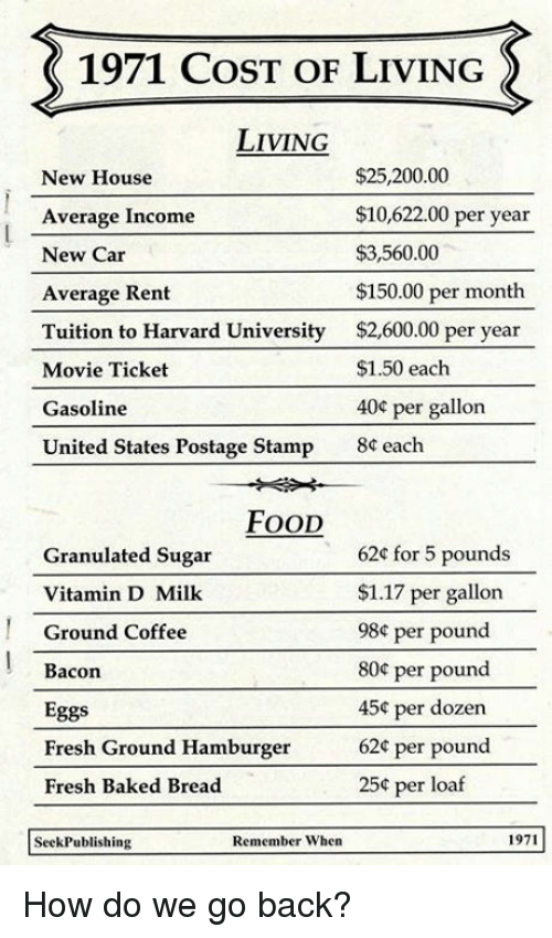1971 Cost Of Living Living 2520000 New House 1062200 Per Year