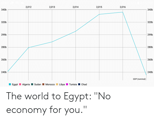 "World, Egypt, and Morocco: 2,012  2,013  2,014  2,015  2,016  340b  340b  320b  320b  299b  299b  280b  280b  260b  260b  240b  240b  GDP (nominal)  Egypt Algeria-Sudan Morocco Libya Tunisia-Chad The world to Egypt: ""No economy for you."""