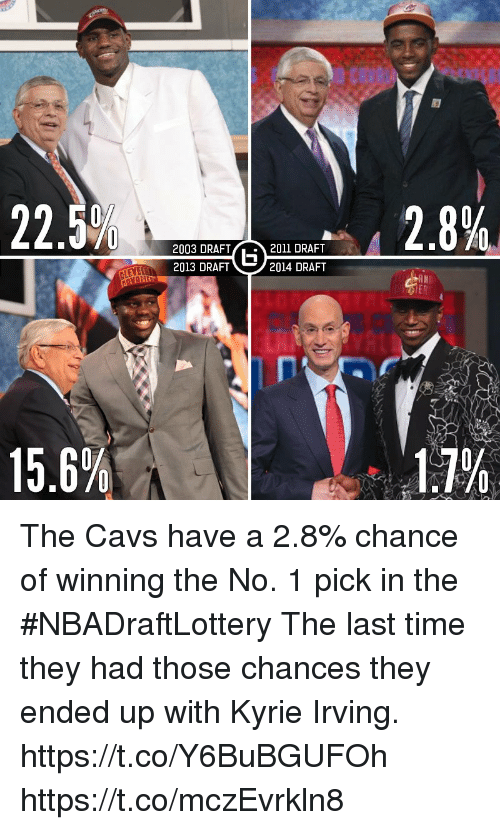 Cavs, Kyrie Irving, and Memes: 2.8%  2003 DRAFT2011 DRAFT  5  2013 DRAFT  2014 DRAFT  15.6%  1.7% The Cavs have a 2.8% chance of winning the No. 1 pick in the #NBADraftLottery  The last time they had those chances they ended up with Kyrie Irving. https://t.co/Y6BuBGUFOh https://t.co/mczEvrkln8