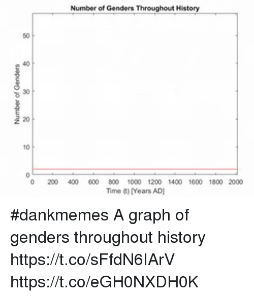20 10 number of genders throughout history 800 1000 1200 1400 1600