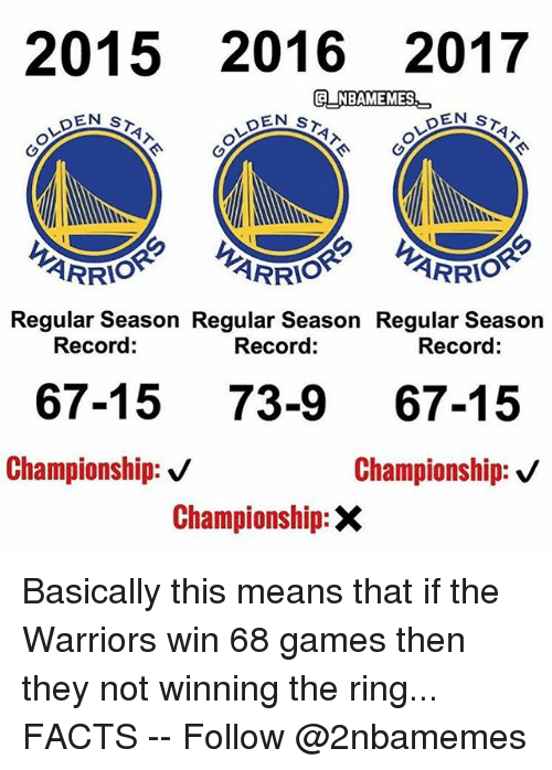 Facts, Nba, and The Ring: 2015 2016 2017  GNBAMEMES  EN ST  ARRIO  ARRIO  Regular Season Regular Season  Regular Season  Record:  Record:  Record  67-1573-9 67-15  Championship: v  Championship: v  Championship:X Basically this means that if the Warriors win 68 games then they not winning the ring... FACTS -- Follow @2nbamemes