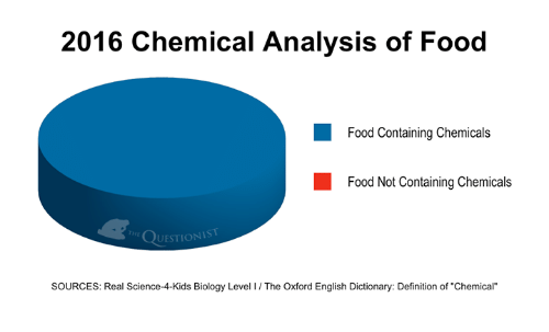 2016 chemical analysis of food food containing chemicals food not 9428224 ✅ 25 best memes about oxford english dictionary oxford english