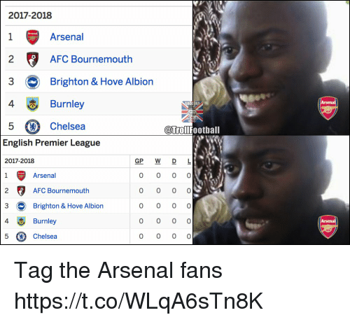 Arsenal, Chelsea, and Memes: 2017-2018  Arsenal  2  AFC Bournemouth  3  Brighton & Hove Albion  4Burnley  5 Chelsea  OCCER?  @trollfootball  English Premier League  2017-2018  GP W D L  Arsenal  AFC Bournernouth  3·Brighton & Hove Albion  4  5 Chelsea  Burnley Tag the Arsenal fans https://t.co/WLqA6sTn8K