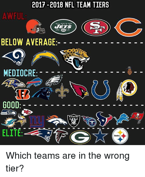 Mediocre, Memes, and Nfl: 2017-2018 NFL TEAM TIERS  AWFUL  BELOW AVERAGE  MEDIOCRE  GOOD  ELITE Which teams are in the wrong tier?