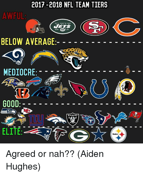 Mediocre, Nfl, and Good: 2017-2018 NFL TEAM TIERS  AWFUL  JETS  BELOW AVERAGE  MEDIOCRE  GOOD  RAIDERS  ELITE Agreed or nah??  (Aiden Hughes)