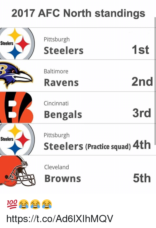 Baltimore Ravens, Cincinnati Bengals, and Cleveland Browns: 2017 AFC North standings  Pittsburgh  Steelers  Steelers  1st  2nd  3rd  Steelers (Practice squad) 4th  5th  Baltimore  Ravens  Cincinnati  Bengals  Pittsburgh  Steelers  Cleveland  Browns 💯😂😂😂 https://t.co/Ad6lXIhMQV