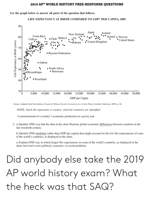2019 AP® WORLD HISTORY FREE-RESPONSE QUESTIONS Use the Graph