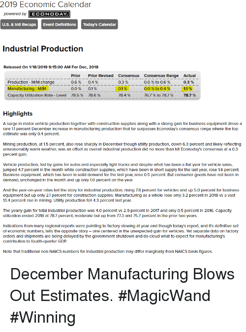 Business, Calendar, and Cloud: 2019 Economic Calendar  powered by ECONO DAY  U.S. & Intl Recaps  Event DefinltionsToday's Calendar  Industrial Productior  Released On 1/18/2019 9:15:00 AM For Dec, 2018  Production - M/M change  Manufacturing - M/M  Capacity Utilization Rate-Level  Prior  0.6%  0.0%  78.5 %  Prlor Revised  0.4 %  0.1%  78.6 %  Consensus  0.3 %  0.1%  78.4 %  Consensus Range  0.0 % to 0.6 %  0.0 % to 0.4 %  767 % to 787 %  Actual  0.3 %  1.1%  78.7 %  Highlights  A surge in motor vehicle production together with construction supplies along with a strong gain for business equipment drove a  rare 1.1 percent December increase in manufacturing production that far surpasses Econoday's consensus range where the top  estimate was only 0.4 percent.  Mining production, at 1.5 percent, also rose sharply in December though utility production, down 6.3 percent and likely reflecting  unseasonably warm weather, was an offset as overall industrial production did no more than hit Econoday's consensus at a 0.3  percent gain.  Vehicle production, fed by gains for autos and especially light trucks and despite what has been a flat year for vehicle sales  jumped 4.7 percent in the month while construction supplies, which have been in short supply for the last year, rose 1.6 percent.  Business equipment, which has been in solid demand for the last year, rose 0.5 percent. But consumer goods have not been in  demand, unchanged in the month and up only 1.0 percent on the year.  And the year-on-year rates tell the story for industrial production, rising 7.8 percent for vehicles and up 5.0 percent for business  equipment but up only 2.1 percent for construction supplies. Manufacturing as a whole rose only 3.2 percent in 2018 vs a vast  13.4 percent rise in mining. Utility production fell 4.3 percent last year.  The yearly gain for total industrial production was 4.0 percent vs 2.9 percent in 2017 and only 0.5 percent in 2016. Capacity  utilization ended 2018 at 78.7 percent, m