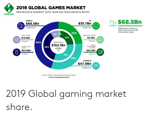 2019 GLOBAL GAMES MARKET PER DEVICE & SEGMENT WITH YEAR-ON