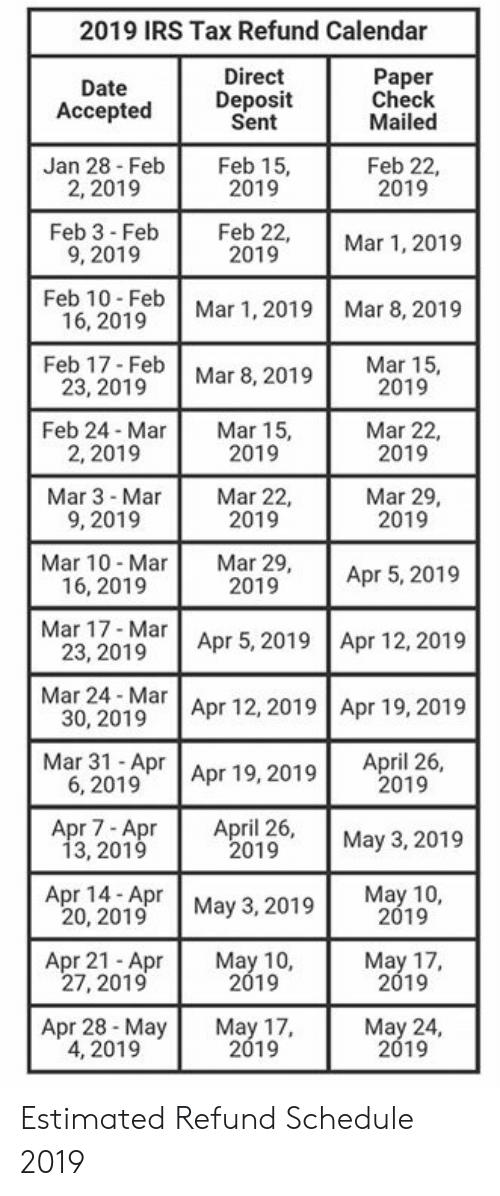 Tax Refund Calendar 2019 2019 IRS Tax Refund Calendar Direct Paper Date Accepted
