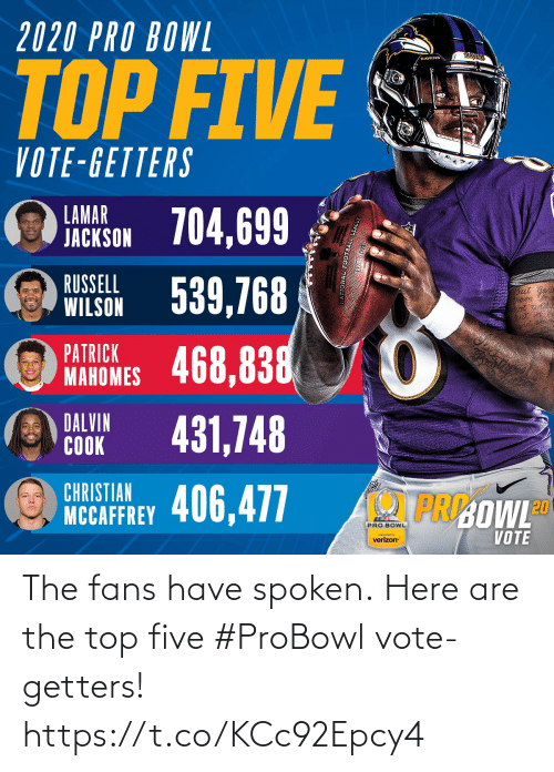 Memes, Verizon, and Ravens: 2020 PRO BOWL  RAYENS  RAVENS  TOP FIVE  VOTE-GETTERS  LAMAR  JACKSON 704,699  WILSON 539,768  468,838  RUSSELL  But  PATRICK  MAHOMES  DALVIN  COOK  431,748  CHRISTIAN  PRI:OWLD  NCCAFFREY 406,477  PRO BOWL  VOTE  preserted by  verizon The fans have spoken.  Here are the top five #ProBowl vote-getters! https://t.co/KCc92Epcy4