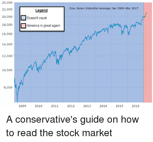 Stock Market 2009 To 2017 May 2020