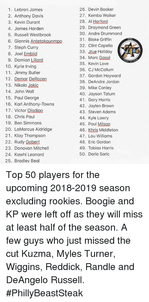 Blake Griffin, Chris Paul, and DeAndre Jordan: 26. Devin Booker  27. Kemba Walker  28. Al Horford  29. Draymond Green  30. Andre Drummond  31. Blake Griffin  32. Clint Capella  33. Jrue Holiday  34. Marc Gaso  35. Kevin Love  36. CJMcCollum  37. Gordon Hayward  38. DeAndre Jordan  39. Mike Conley  40. Jayson Tatum  41. Gary Harris  42. Jaylen Brown  43. Steven Adams  44. Kyle Lowry  45. Paul Milsap  46. Khris Middleton  47. Lou Williams  48. Eric Gordon  49. Tobias Harris  50. Dario Saric  1. Lebron James  2. Anthony Davis  3. Kevin Durant  4. James Harden  5. Russell Westbrook  NE  6. Giannis Antetokounmpo  7. Steph Curry  8. Joel Embiid  9. Damian Lillord  10. Kyrie Irving  11. Jimmy Butler  12. Demar DeRozen  13. Nikola Jokic  14. John Wall  15. Paul George  16. Karl Anthony-Towns  17, Victor Ω1ggiRO  18. Chris Paul  19. Ben Simmons  20. LaMarcus Aldridge  21. Klay Thompson  22. Rudy Gobert  23. Donovan Mitchel  24. Kawhi Leonard  25. Bradley Beal Top 50 players for the upcoming 2018-2019 season excluding rookies. Boogie and KP were left off as they will miss at least half of the season. A few guys who just missed the cut Kuzma, Myles Turner, Wiggins, Reddick, Randle and DeAngelo Russell.  #PhillyBeastSteak