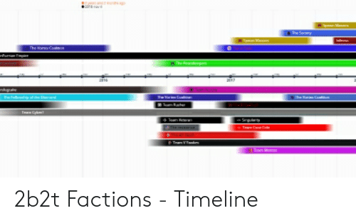 2b2t Factions - Timeline | 2B2T Meme on ME ME