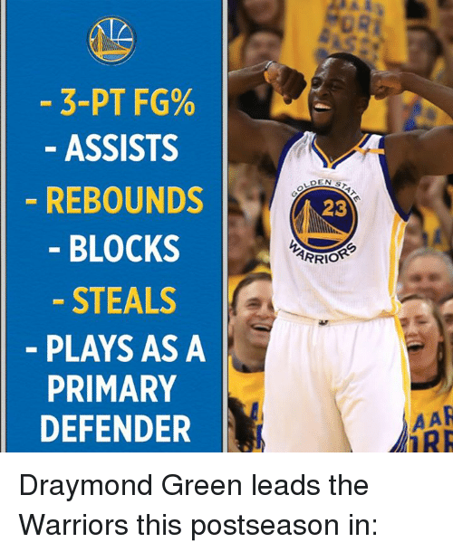 Draymond Green, Memes, and Warriors: 3-PT FG%  ASSISTS  REBOUNDS  BLOCKS  STEALS  PLAYS AS A  PRIMARY  DEFENDER  DEN S  23  ARRIOR  AAR  MIRR Draymond Green leads the Warriors this postseason in: