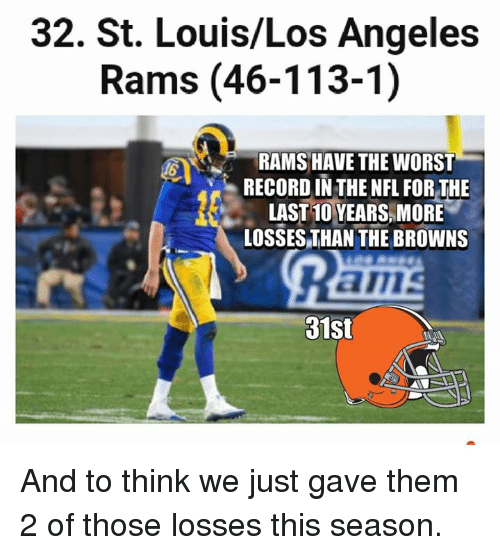 Los Angeles Rams, Memes, and The Worst: 32. St. Louis/Los Angeles  Rams (46-113-1)  RAMS HAVE THE WORST  RECORD IN THE NFL FOR THE  LAST10 YEARS MORE  LOSSES THAN THE BROWNS  am  31st And to think we just gave them 2 of those losses this season.