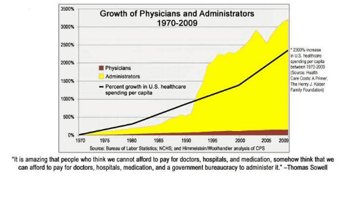 "Memes, 🤖, and Cps: 3500%  Growth of Physicians and Administrators  1970-2009  3000  2500%  2300% increase  in US healthcare  spending per capita  2000%  between 1970-2009  Physicians  (Source: Health  Administrators  Care Costs: APrimer  1500%  The Henry J. Kaiser  Percent growth in U.S. healthcare  Family Foundation)  spending per capita  1000%  500%  1995  1970  1975  1980  1985  1990  2005 2009  Source: Bureau of Labor Statistics, NCHS, and Himmelstein/Woolhandler analysis of CPS  ""It is amazing that people who think we cannot afford to pay for doctors, hospitals, and medication, somehow think that we  can afford to pay for doctors, hospitals, medication, and a government bureaucracy to administer it -Thomas Sowell"