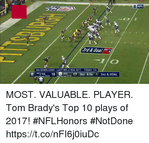 Memes, Goal, and Today: 3RD DOWN CONV LAST WK AT MIA: 0/11 TODAY: 1/4  NE,。。'  10  PIT , 17 3RD 8:56 8 3RD & GOAL  (10-3)  11-21 MOST. VALUABLE. PLAYER.  Tom Brady's Top 10 plays of 2017! #NFLHonors #NotDone https://t.co/nFI6j0iuDc