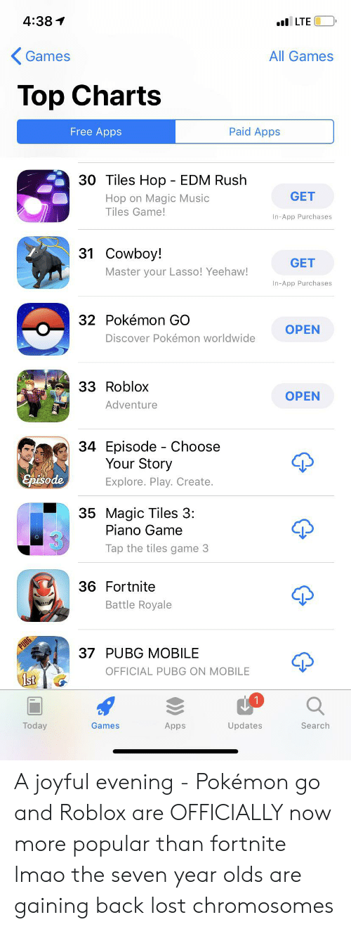 Lmao, Music, and Pokemon: 4:38  l LTE  Games  All Games  Top Charts  Free Apps  Paid Apps  30 Tiles Hop - EDM Rush  GET  Hop on Magic Music  Tiles Game!  In-App Purchases  31 Cowboy!  GET  Master your Lasso! Yeehaw!  In-App Purchases  32 Pokémon GO  OPEN  Discover Pokémon worldwide  33 Roblox  OPEN  Adventure  34 Episode Choose  Your Story  Episode  Explore. Play. Create.  35 Magic Tiles 3:  Piano Game  Tap the tiles game 3  36 Fortnite  Battle Royale  PUBG  37 PUBG MOBILE  OFFICIAL PUBG ON MOBILE  1st  Today  Apps  Updates  Search  Games A joyful evening - Pokémon go and Roblox are OFFICIALLY now more popular than fortnite lmao the seven year olds are gaining back lost chromosomes