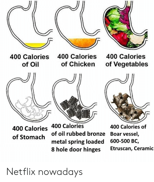 Netflix, Chicken, and Spring: 400 Calories  of Oil  400 Calories  of Chicken  400 Calories  of Vegetables  400 Calories 400 Calories  of Stomach  400 Calories of  of oil rubbed bronze Boar vessel,  metal spring loaded 600-500 BC,  8 hole door hinges Etruscan, Ceramic Netflix nowadays
