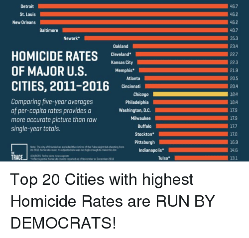 Chicago, Detroit, and Run: 46.7  46.2  46.2  40.7  35.3  23.4  22.7  22.3  21.9  Detroit  St. Louis  New Orleans  Baltimore  Newark*  HOMICIDE agr  OF MAJOR U.S  Oakland  Cleveland  Kansas City  Memphis*  Atlanta  CITIES, 2011-2016 lnet  204  18.4  18.4  179  17.9  17.7  17.0  16.9  14.6  Cincinnati  Chicago  Comparing five-year averages  of per-capita rates provides a  more accurate picture than raw  single-year totals.  Philadelphia  Washington, D.C  Milwaukee  Buffalo  Stockton*  Pittsburgh  Note: The city of Orlando has excluded the victins of the Pulse nightclub shooting from  its 2016 homicide count. Its adjusted rate was nct high enough to make this list  Indianapolis*  THE  Alicts parihonmic l mber r Decenber 201 Top 20 Cities with highest Homicide Rates are RUN BY DEMOCRATS!