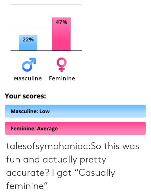 "Tumblr, Blog, and Http: 47%  22%  Masculine Feminine  Your scores:  Masculine: Low  Feminine: Average talesofsymphoniac:So this was fun and actually pretty accurate? I got ""Casually feminine"""