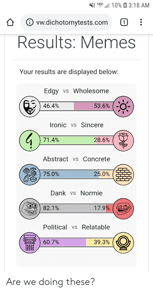 Dank, Ironic, and Memes: 4G  10% 3:18 AM  w.dichotomytests.com  Results: Memes  Your results are  displayed below:  Edgy  vs Wholesome  46.4%  53.6%  Ironic vs Sincere  71.4%  28.6%  Abstract vs Concrete  75.0%  25.0%  Dank vs Normie  17.9%  82.1%  Political vsRelatable  60.7%  39.3% Are we doing these?