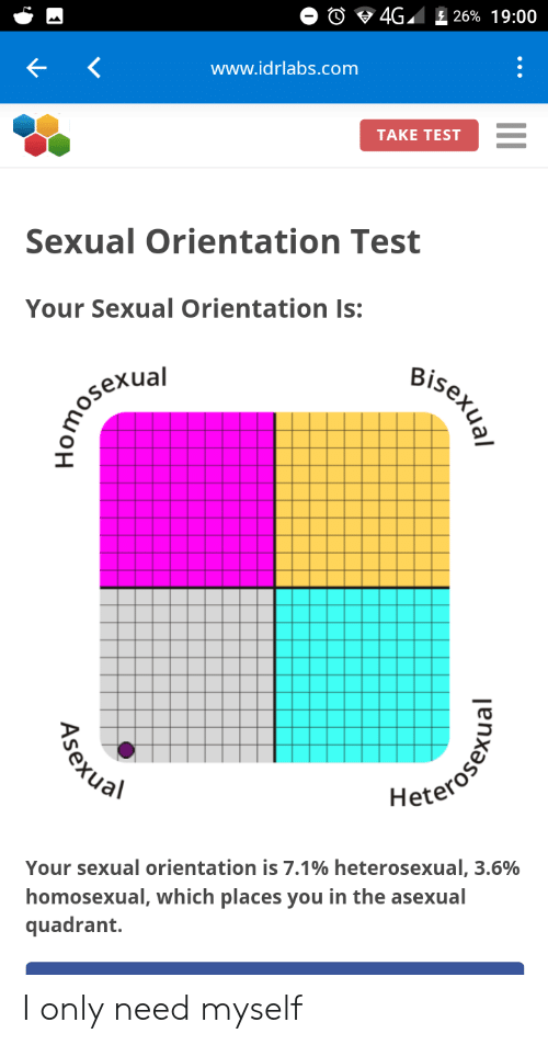 Test to know your sexuality | Kinsey Scale Test