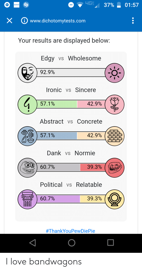 Dank, Ironic, and Love: 4GH  37%  01:57  SONOS  X  www.dichotomytests.com  Your results are displayed below:  Edgy vs Wholesome  92.9%  Ironic vs Sincere  57.1%  42.9%  Abstract vs Concrete  57.1%  42.9%  Dank vs Normie  39.3%  60.7%  Political vs Relatable  60.7%  39.3%  I love bandwagons