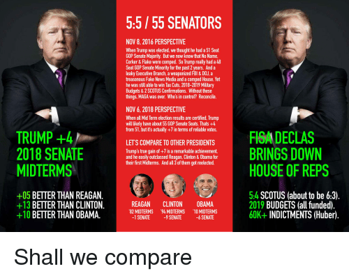 """Fake, Fbi, and News: 5:5/55 SENATORS  NOV 8, 2016 PERSPECTIVE  When Trump was elected, we thought he had a 51 Seat  GOP Senate Majority. But we now know that No Name  Corker& Flake were comped. So Trump really had a 48  Seat G0P Senate Minority for the past 2 years. And a  leaky Executive Branch, a weaponized FBI & DOJ,a  treasonous Fake News Media and a comped House. Yet  he was still able to win Tax Cuts, 2018-2019 Military  Budgets & 2 SCOTUS Confirmations. Without these  things, MAGA was over. Who's in control? Reconcile.  NOV 6, 2018 PERSPECTIVE  When al Mid Term election results are certified, Trump  will ikely have about 55 G0P Senate Seats. Thats +4  from 51, but it's actually +7 in terms of reliable votes.  TRUMP +4  LET'S COMPARE TO OTHER PRESIDENTS  Trump's true gain of +7 is a remarkable achievement  and he easily outclassed Reagan, Clinton & Obama for  their first Midterms. And all 3 ofthem got reelected.  MIDTERMS  HOUSE OF REPS  +05 BETTER THAN REAGAN.  +13 BETTER THAN CLINTON.  +10 BETTER THAN OBAMA.  REAGAN CLINTON OBAMA  82 MIDTERMS """"94 MIDTERMS """"10 MIDTERMS  -1 SENATE 9 SENATE -6 SENATE  5:4 SCOTUS (about to be 6:3)  2019 BUDGETS (all funded).  60K+INDICTMENTS (Huber)"""