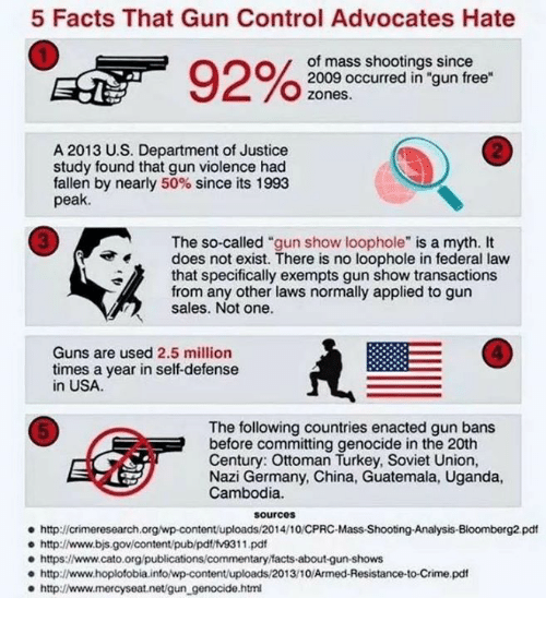 "Crime, Facts, and Guns: 5 Facts That Gun Control Advocates Hate  of mass shootings since  2009 occurred in ""gun free  zones.  2  A 2013 U.S. Department of Justice  study found that gun violence had  fallen by nearly 50% since its 1993  peak.  3  The so-called ""gun show loophole"" is a myth. It  does not exist. There is no loophole in federal law  that specifically exempts gun show transactions  from any other laws normally applied to gun  sales. Not one.  4  Guns are used 2.5 million  times a year in self-defense  in USA  The following countries enacted gun bans  before committing genocide in the 20th  Century: Ottoman Turkey, Soviet Union,  Nazi Germany, China, Guatemala, Uganda,  Cambodia.  5  sourcos  http://crimeresearch.org/wp-content/uploads/2014/10/CPRC-Mass-Shootng-Analysis-Bloomberg2 pdt  e http://www.bjs.gov/content/pub/pdt/tv9311.pd  e https:www.cato.org/publications/commentary facts-about-gun-shows  http://www.hoplofobia.info/wp-content/uploads/2013/10/Armed-Resistance-to-Crime.pdf  http://www.mercyseat.net/gun_genocide.htm"
