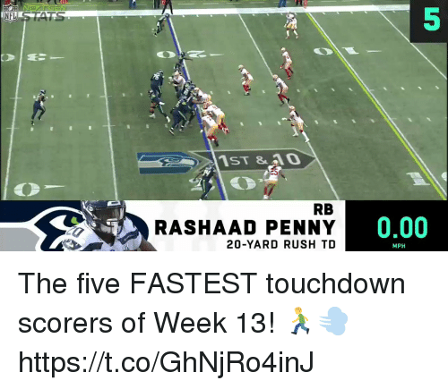 Memes, Rush, and 🤖: 5  RB  RASHAAD PENNY  20-YARD RUSH TD  0.00  MPH The five FASTEST touchdown scorers of Week 13! 🏃💨 https://t.co/GhNjRo4inJ