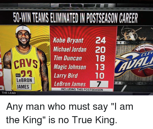 "Cavs, Kobe Bryant, and LeBron James: 50 WINTEAMSELIMINATEDIN POSTSEASONCAREER  Kobe Bryant 24  Michael Jordan 20  ELEV  18  Tim Duncan  CAVS  Magic Johnson 13  Larry Bird  10  CLE  LeBRON  LeBron James  JAMES  INCLUDING THIS POSTSEASON  THE LEAD Any man who must say ""I am the King"" is no True King."