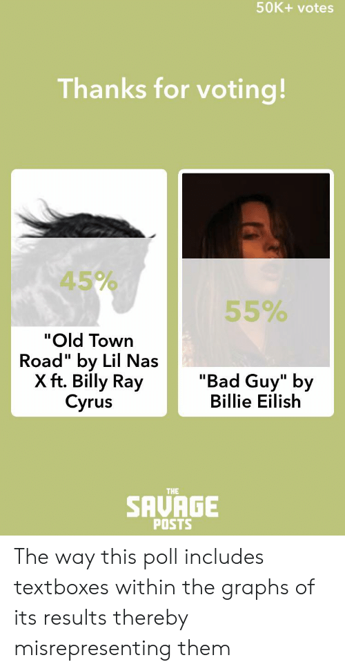 """Bad, Nas, and Savage: 50K+ votes  Thanks for voting!  45%  55%  """"Old Town  Road"""" by Lil Nas  X ft. Billy Ray  Cyrus  """"Bad Guy"""" by  Billie Eilish  II  SAVAGE  THE  POSTS The way this poll includes textboxes within the graphs of its results thereby misrepresenting them"""