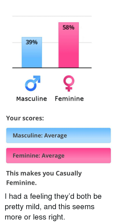Masculine, Mild, and They: 58%  39%  Masculine Feminine  Your scores:  Masculine: Average  Feminine: Average  This makes you Casually  Feminine.