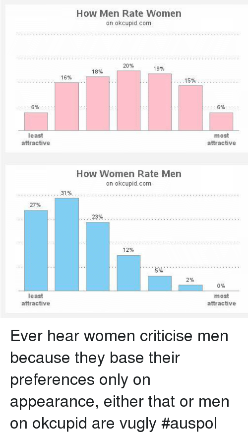 6% Least Attractive 27% Least Attractive How Men Rate Women