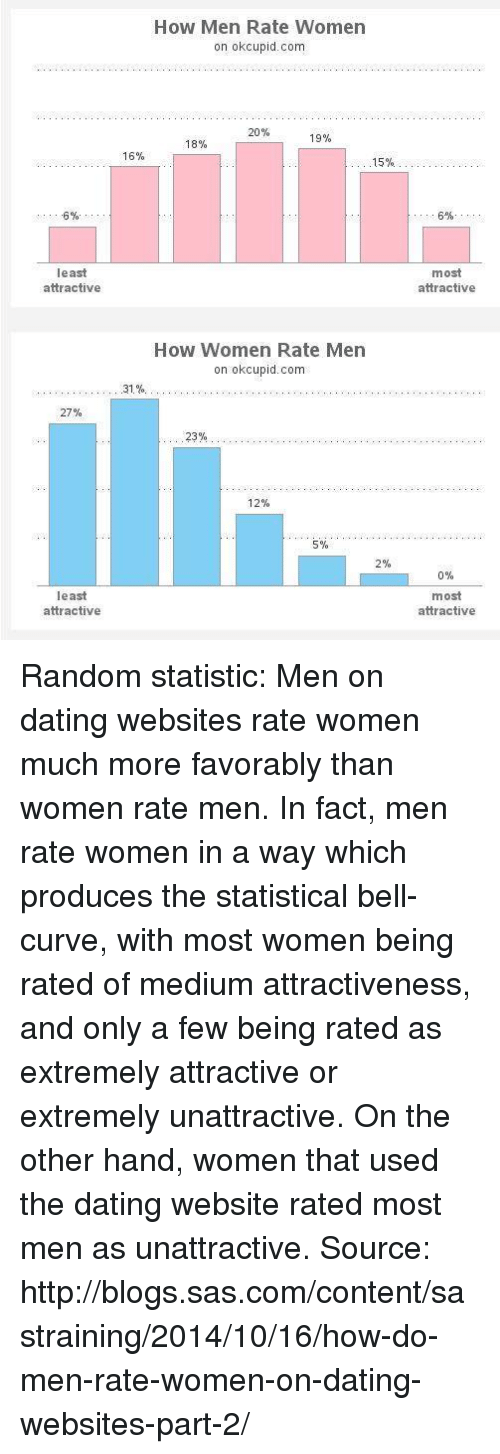 Are latino men the least desirable in dating