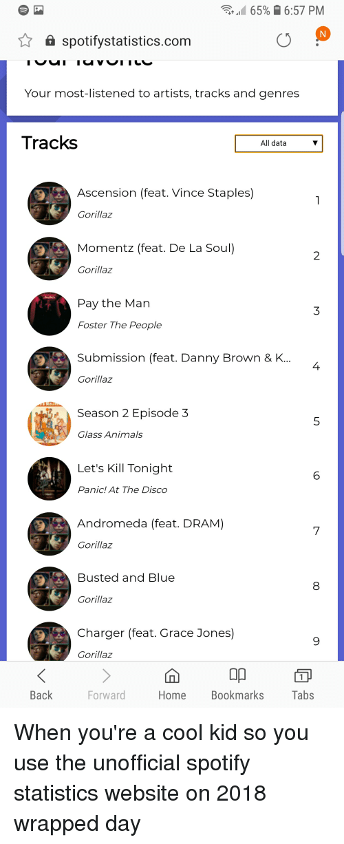 65% 1657 PM Spotifystatisticscom Your Most-Listened to