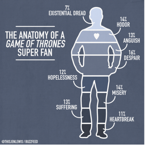 7% EXISTENTIAL DREAD 14% HODOR 13% ANGUISH THE ANATOMY OF a GAME OF ...
