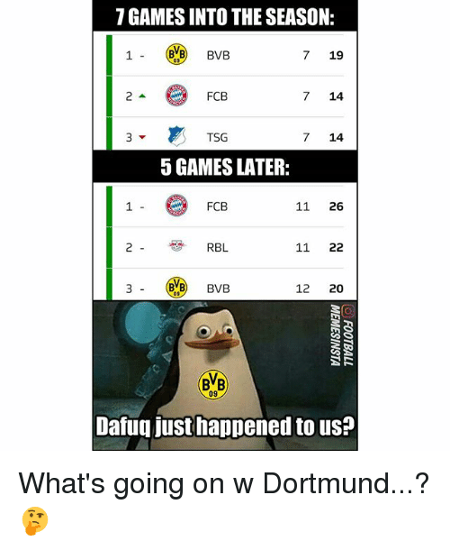 Memes, Games, and 🤖: 7 GAMES INTO THE SEASON:  7 19  FCB  7 14  TSG  7 14  5 GAMES LATER:  1  FCB  11 26  RBL  11 22  3-0%B)  BVB  12 20  BVB  09  Dafuq just happened to us? What's going on w Dortmund...?🤔